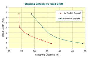 Stopping Distance For tyres